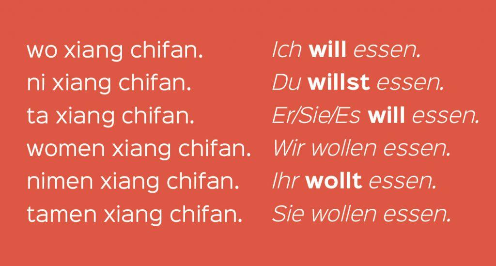 Chinesisch Deutsch Konjutation